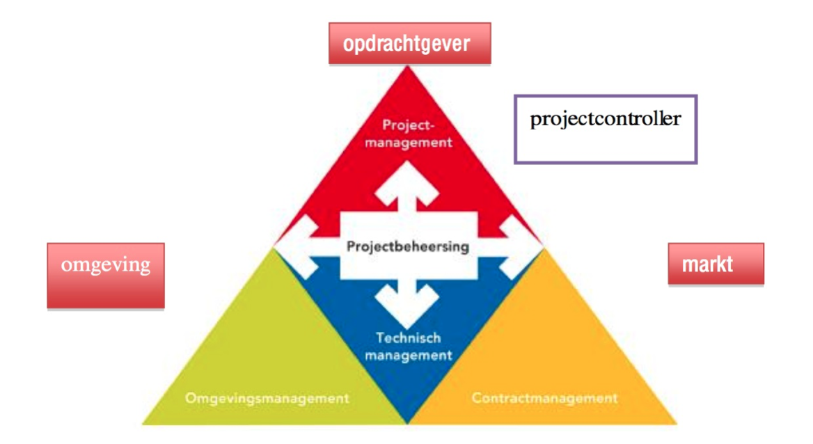 driehoek ipm-model integraal projectmanagement